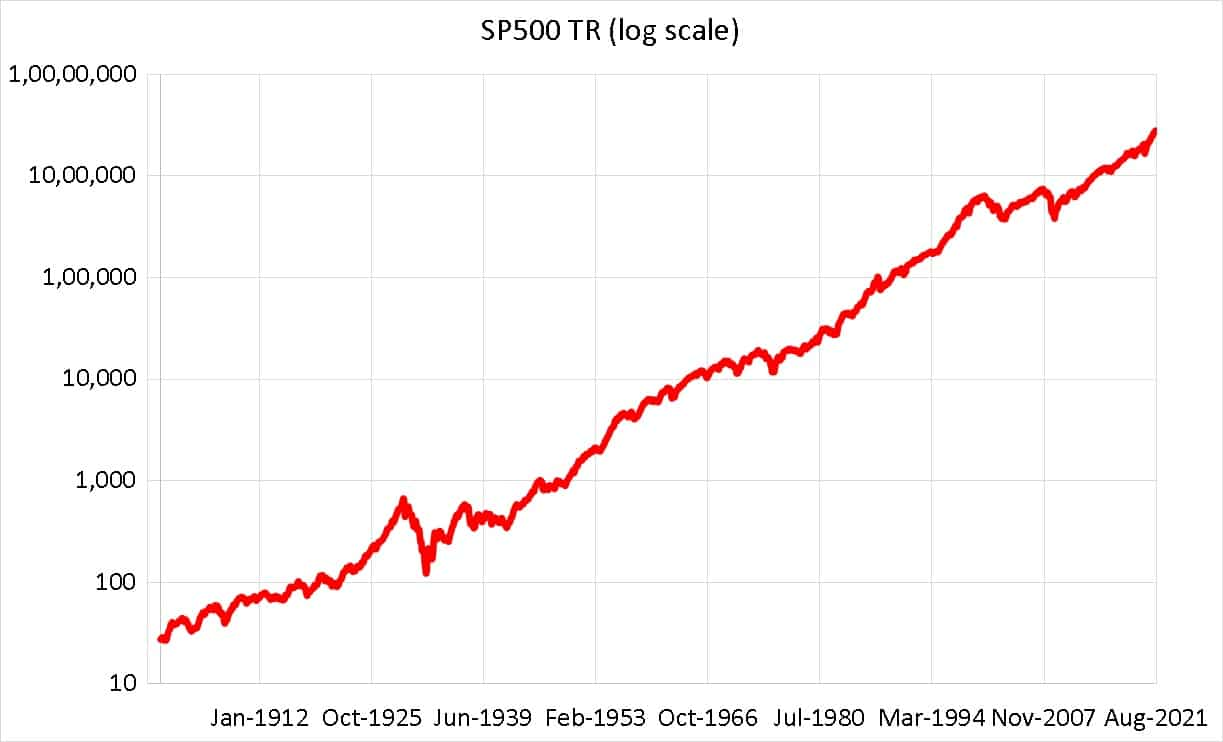 S and P 500 Total Returns Index in log scale from Jan 1900 to July 2021