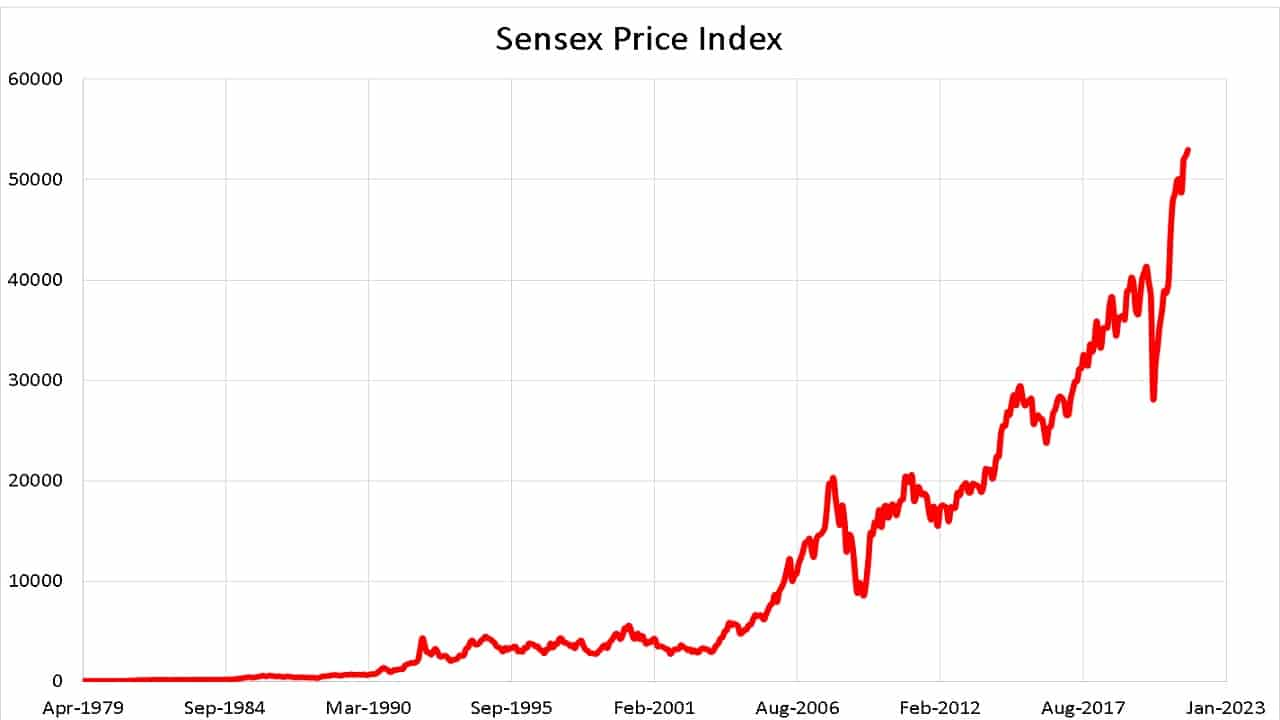 Sensex Price Index from April 1979 to Aug 2021