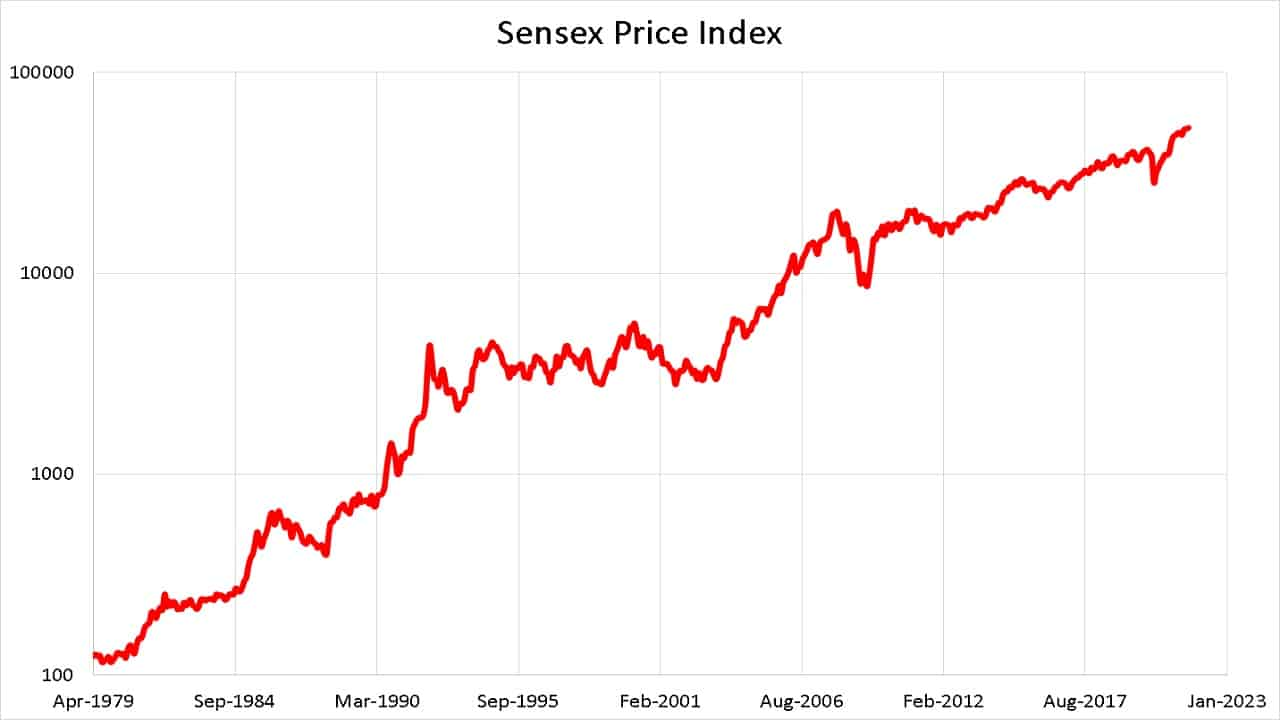 Sensex Price Index in log scale from April 1979 to Aug 2021