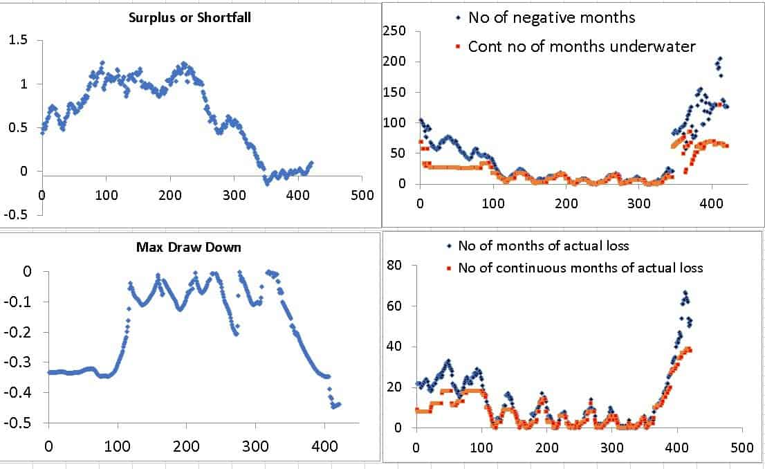 Surplus max drawdown and months underwater for 100 percent equity for the first ten years of a 20 year duration