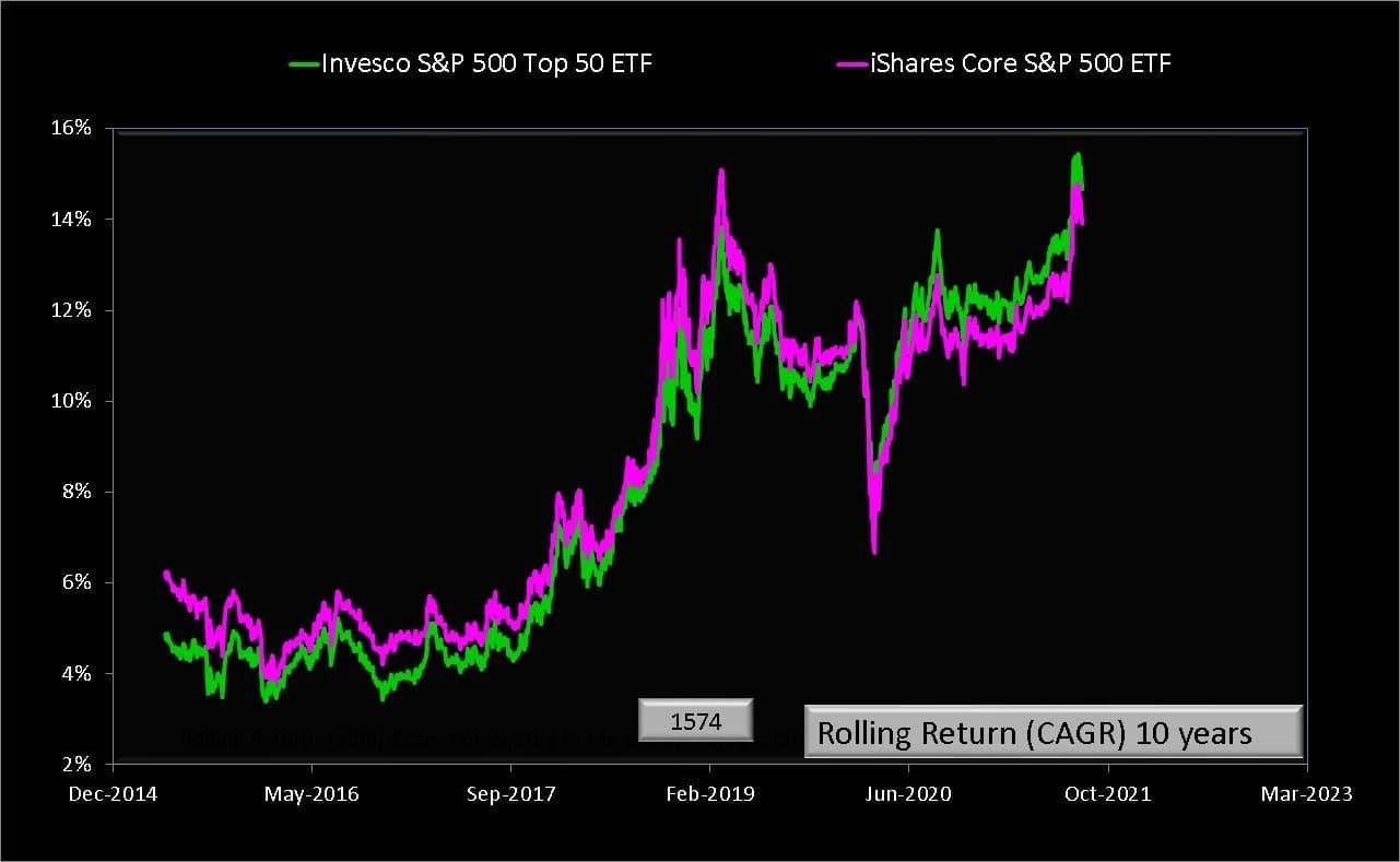 Ten year rolling returns of iShares Core S&P 500 ETF vs Invesco S&P 500 Top 50 ETF