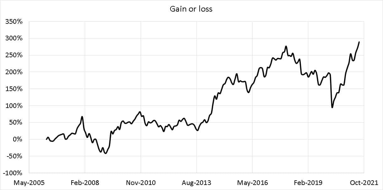Total gain or loss for a MF SIP in Sundaram Midcap Fund from April 2006 to Aug 2021