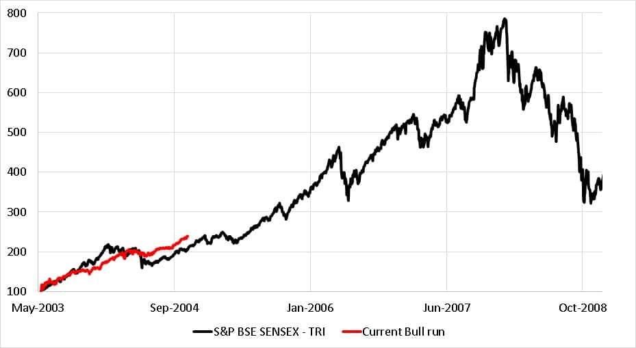 Current bull run in the Sensex superimposed over Sensex movement from May 2003 to early 2009