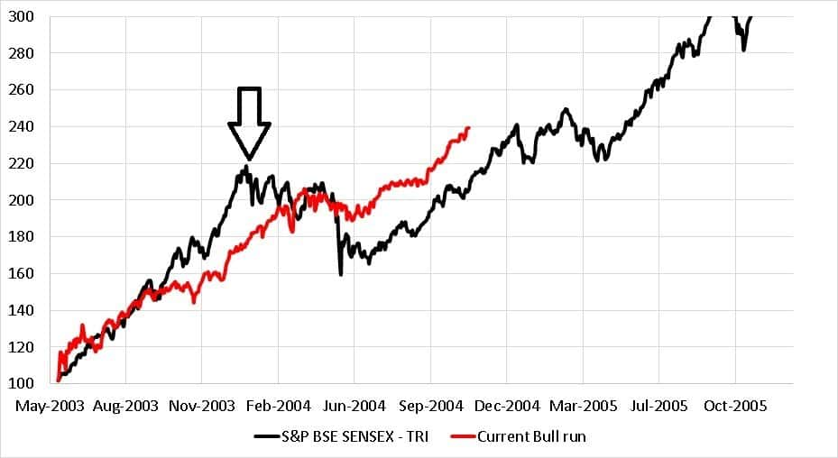 Current bull run in the Sensex superimposed over Sensex movement from May 2003