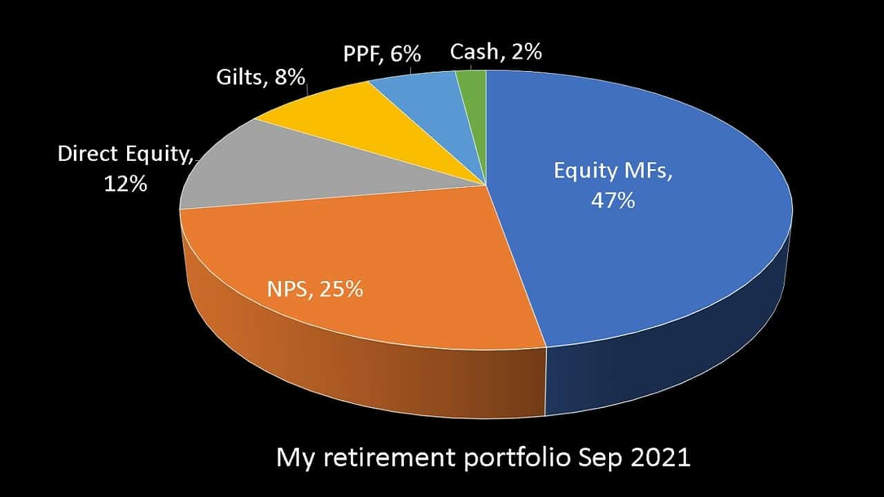 Pie chart showing the constituents of my retirement portfolio after rebalancing in Sep 2021