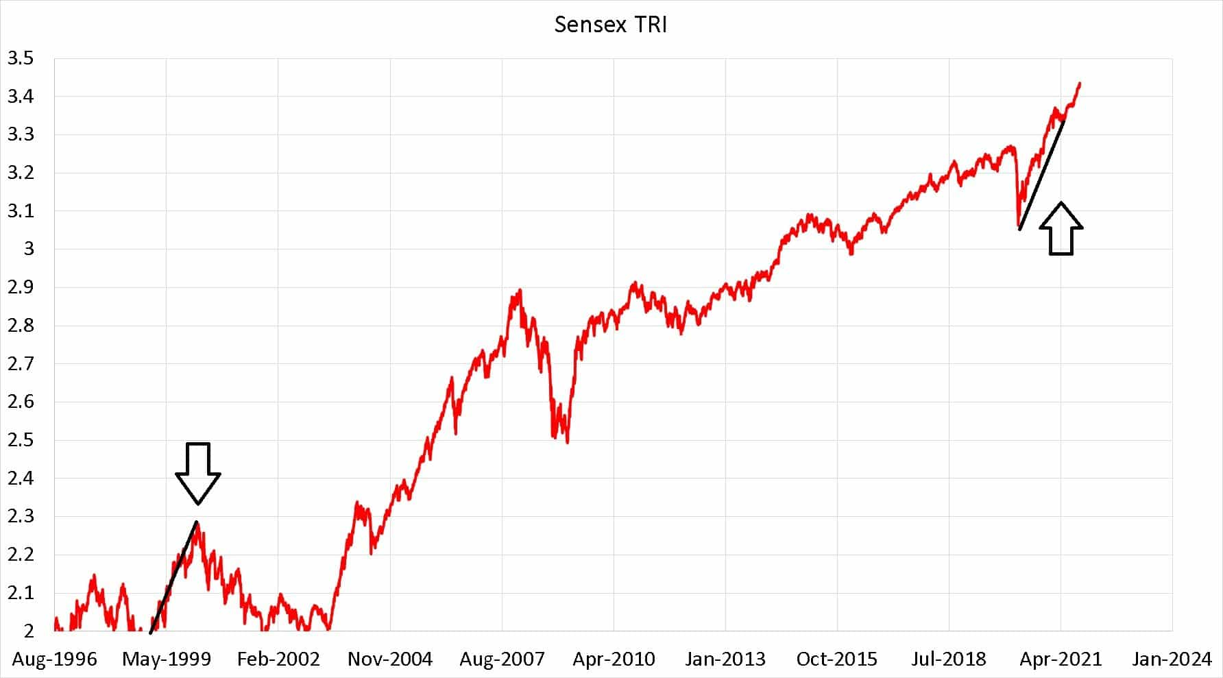 Sensex TRI shown in a log 10 scale. The dot com boom is marked a black line which has also been place over the bull run from March 2020.