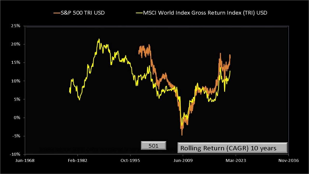 Ten-year rolling returns of MSCI World Index TRI compared with the S and P 500 TRI