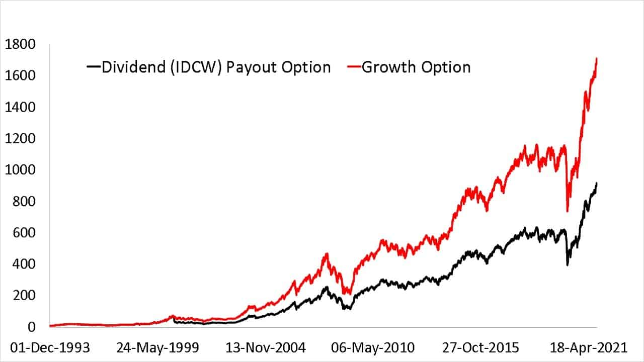 Comparison of Franklin India Bluechip Fund (IDCW Payout) vs Franklin India Bluechip Fund (G) NAV since inception to illustrate the impact of dividends