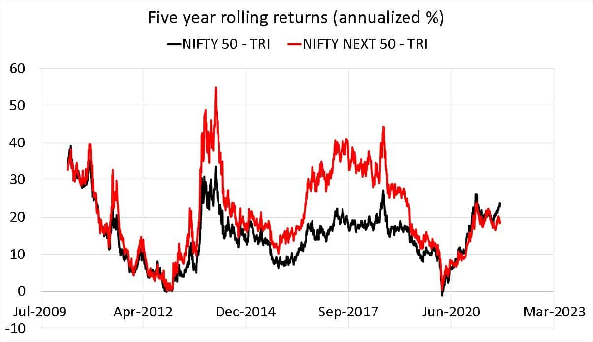 Nifty 50 TRI vs Nifty Next 50 TRI Five year rolling returns (annualized %)