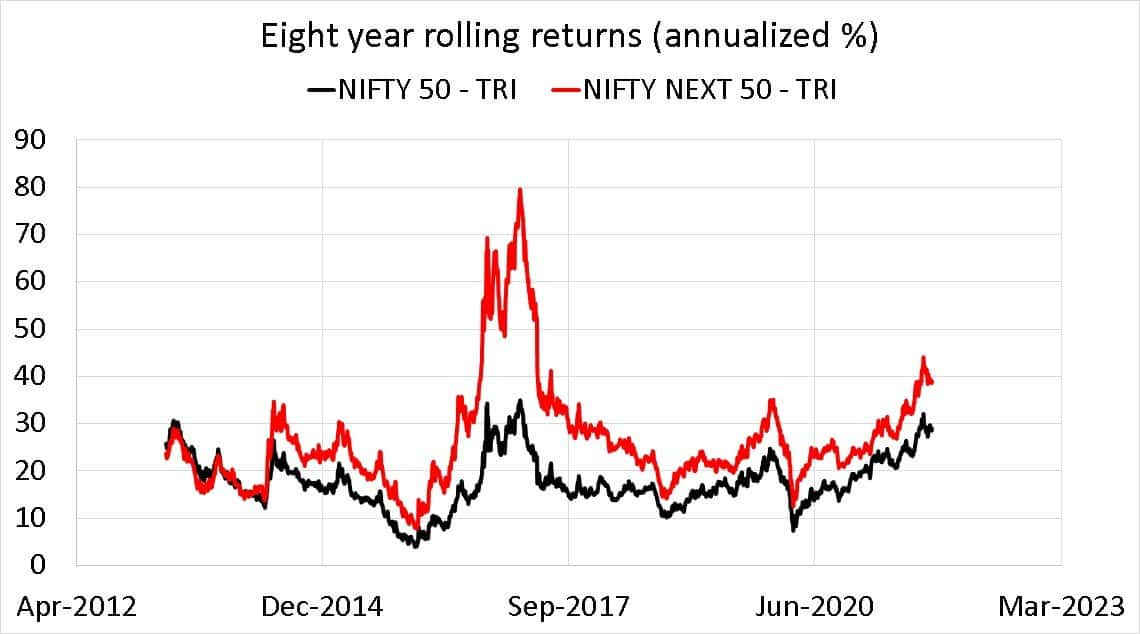 Nifty 50 TRI vs Nifty Next 50 TRI eight year rolling returns (annualized %)