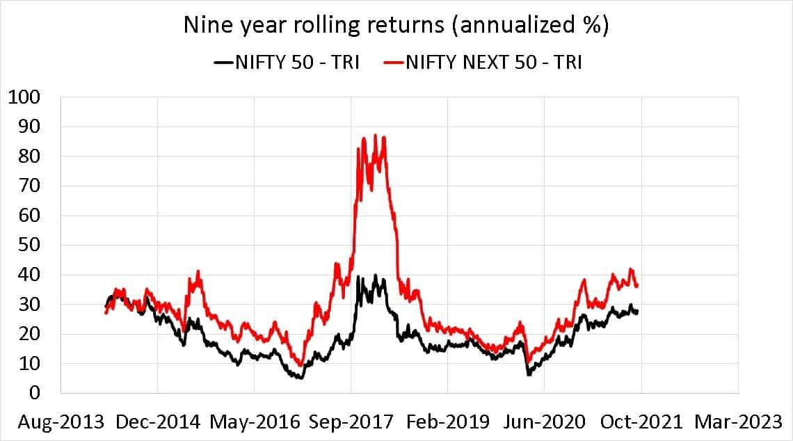 Nifty 50 TRI vs Nifty Next 50 TRI nine year rolling returns (annualized %)