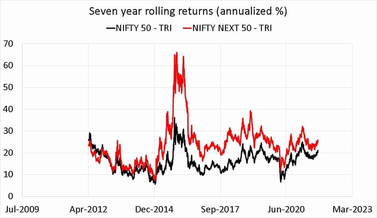 Nifty 50 TRI vs Nifty Next 50 TRI seven year rolling returns (annualized %)