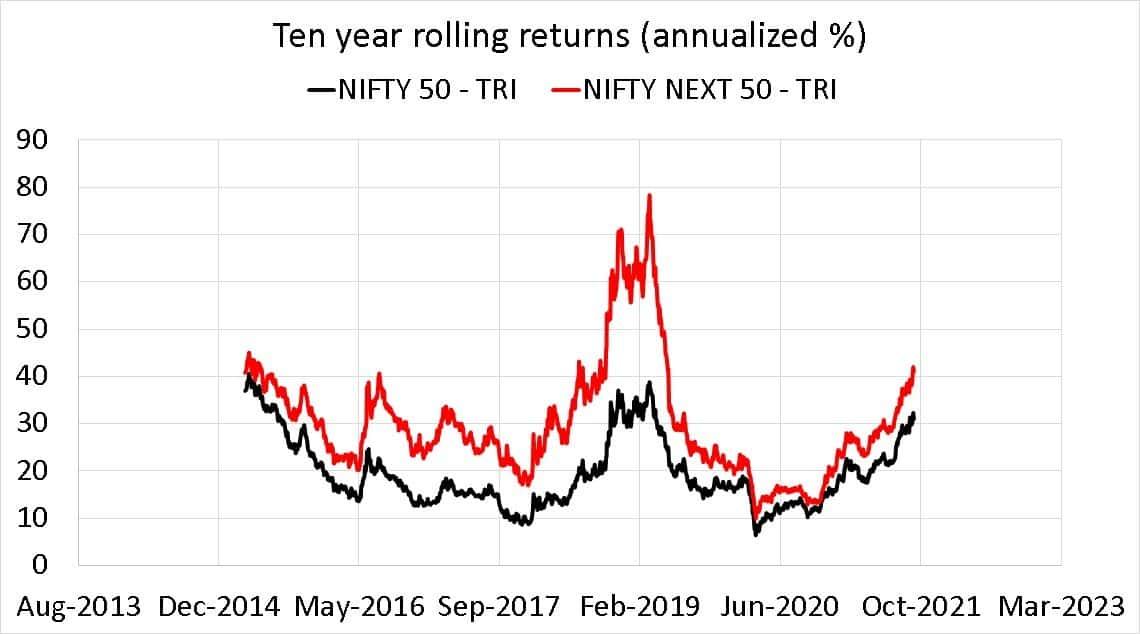 Nifty 50 TRI vs Nifty Next 50 TRI ten year rolling returns (annualized %)