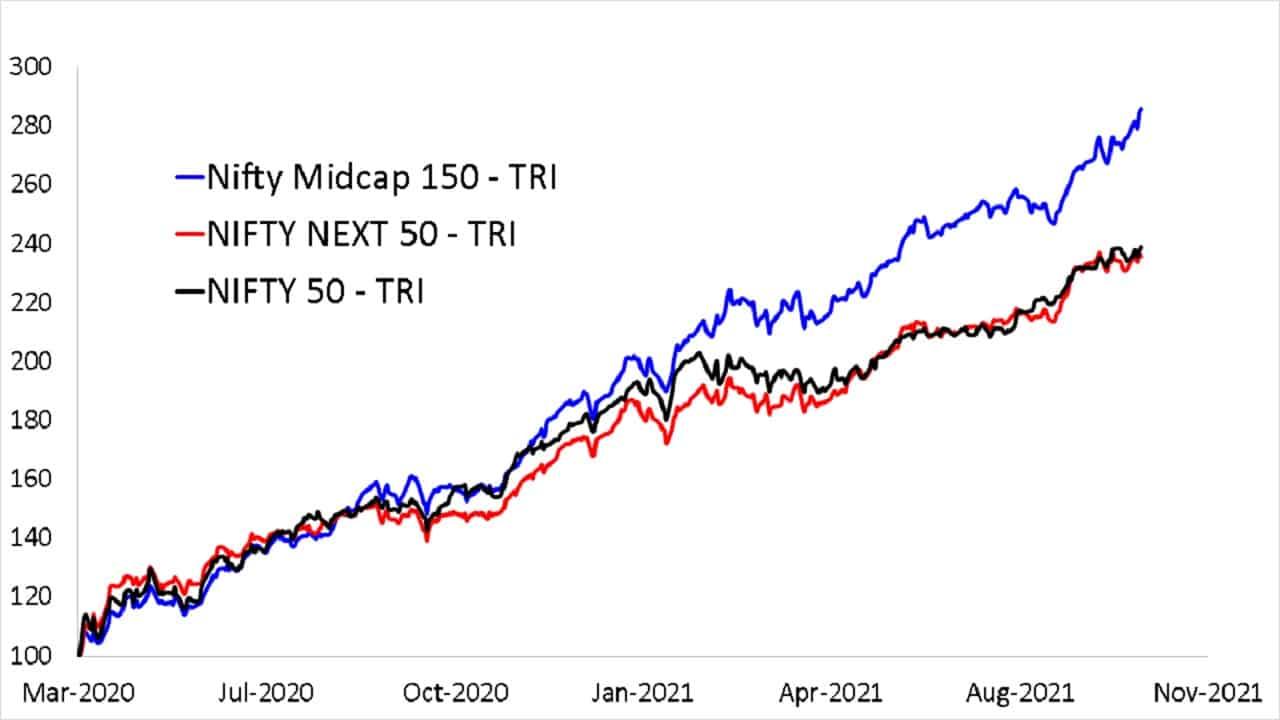 Nifty Midcap 150 TRI vs Nifty 50 TRI vs Nifty Next 50 since March 2020