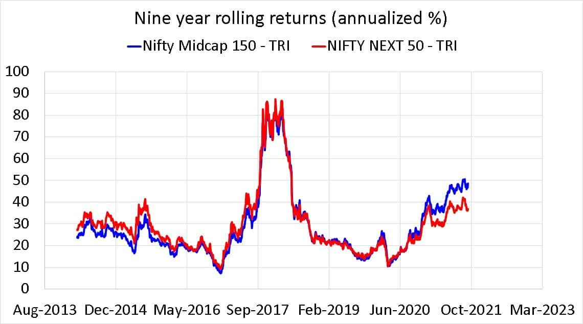 Nifty Midcap 150 TRI vs Nifty Next 50 TRI nine year rolling returns (annualized %)
