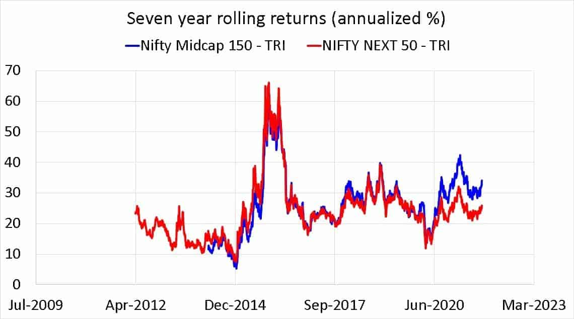 Nifty Midcap 150 TRI vs Nifty Next 50 TRI seven year rolling returns (annualized %)