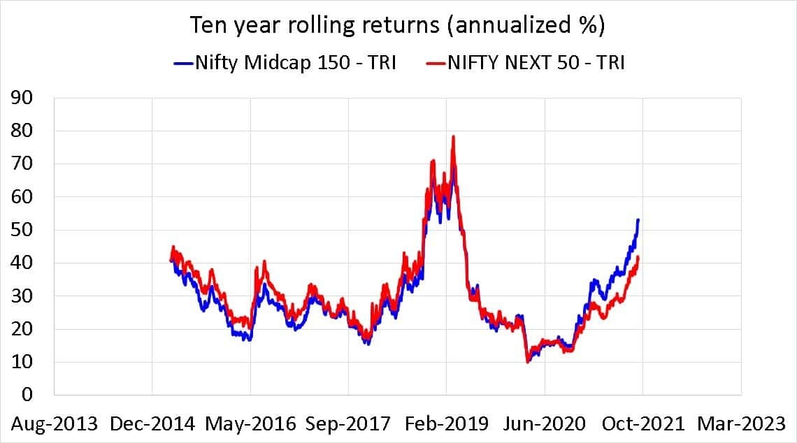 Nifty Midcap 150 TRI vs Nifty Next 50 TRI ten year rolling returns (annualized %)